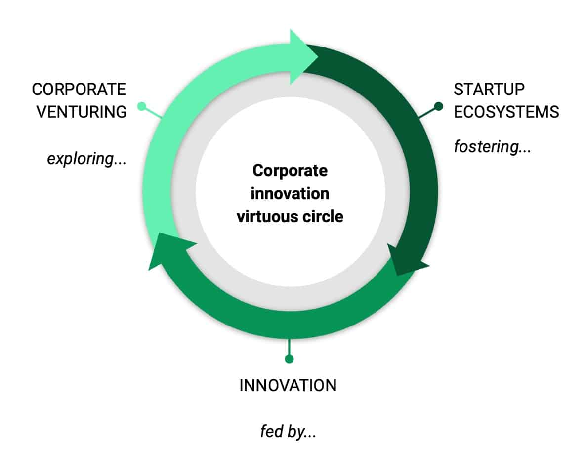 Corporate venturing is therefore the beginning and the end of a virtuous circle