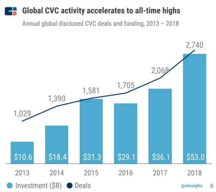 Corporate venturing, a concept born in the eighties, is now seeing an unprecedented rise - Startup Scouting - Novable