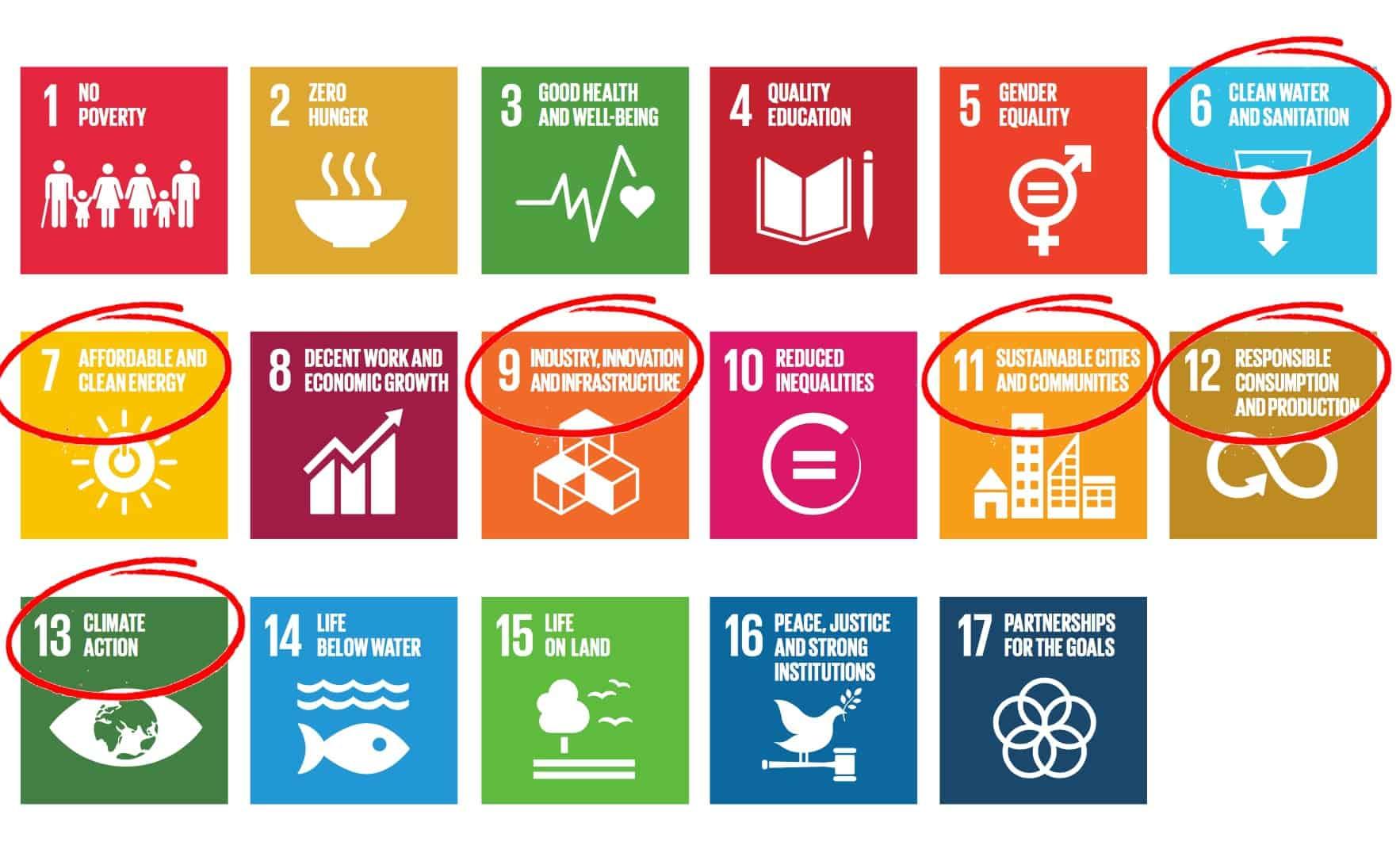Novable - Sustainable Development Goals (SDG'S)