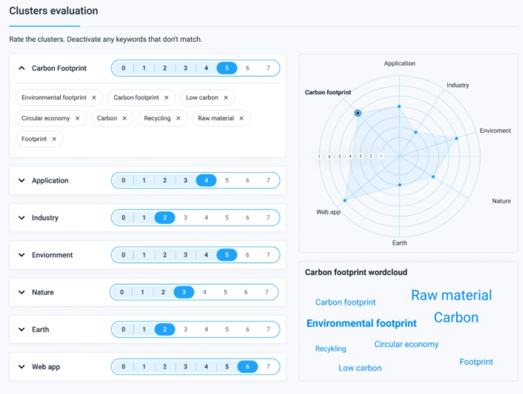 Novable identifies the different clusters in your idea description