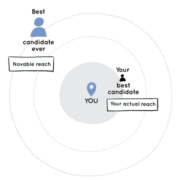 Startup Scouting with Novable