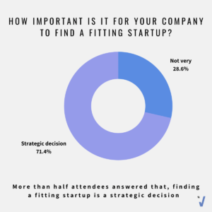 How important is for your company to find a fitting startup